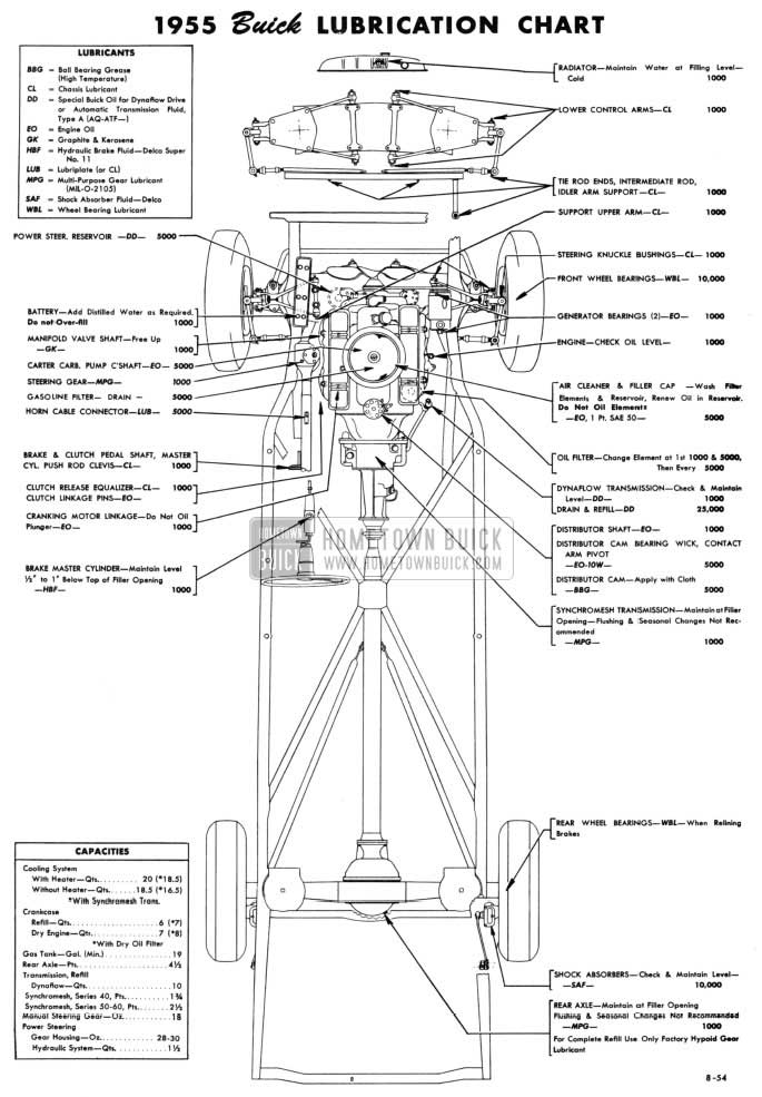 1955 Buick Chassis Lubricare Chart