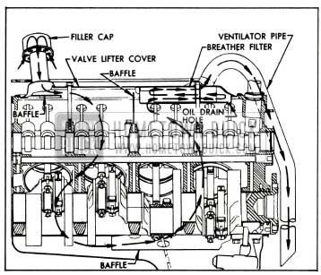 1955 Buick Crankcase Ventilation