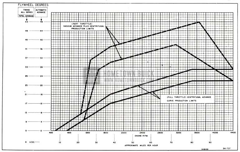 1955 Buick Distributor Spark Advance Chart