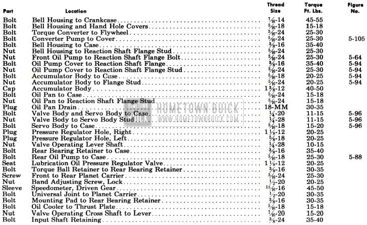 1955 Buick Dynaflow Tightening Transmission Specifications