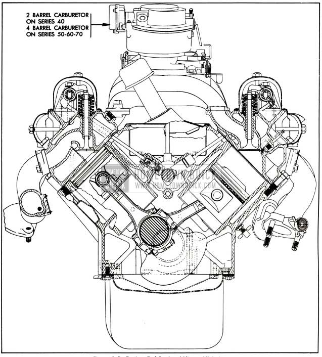 1955 Buick Engine, End Sectional View