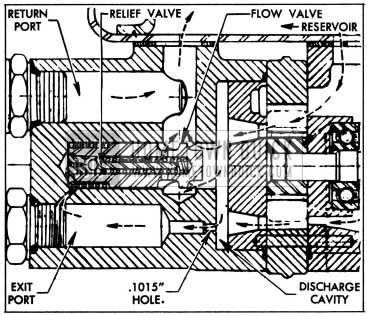 1955 Buick Flow and Pressure Relief Valve Operation