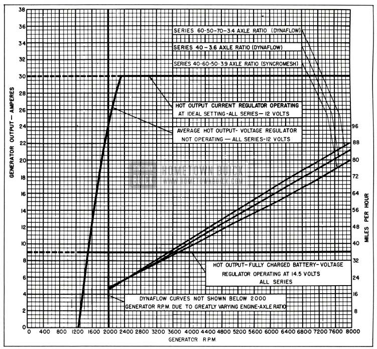 1955 Buick Generator Output Chart