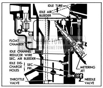1955 Buick ldle System-Stromberg AAVB Carburetor