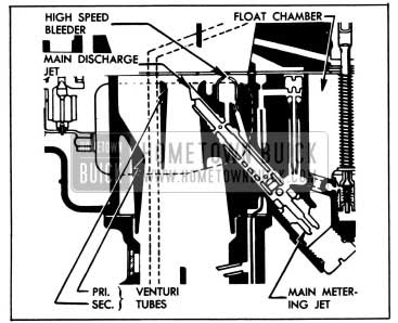 1955 Buick Main Metering System-Stromberg AAVI Carburetor