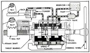 1955 Buick Oil Circulation During Power Application on a Left Turn