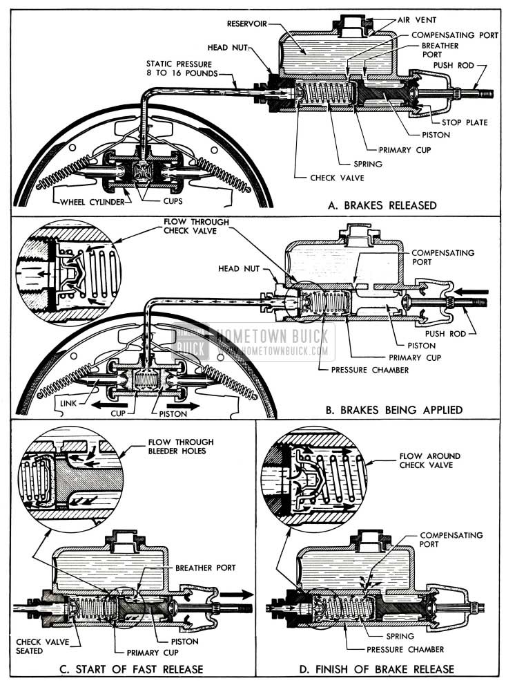 1955 Buick Operation of Brake Hydraulic System