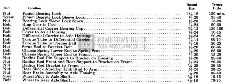 1955 Buick Rear Axle Tightening Specifications