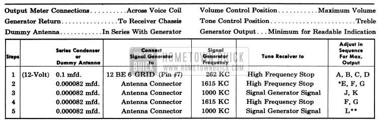 1955 Buick Sonomatic Radio Alignments