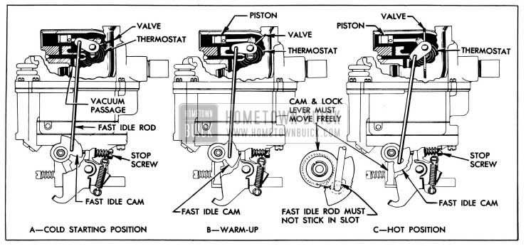 1955 Buick Stromberg Automatic Choke Operation