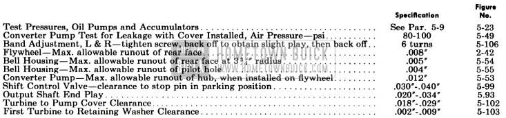 1955 Buick Test and Assembly Specifications