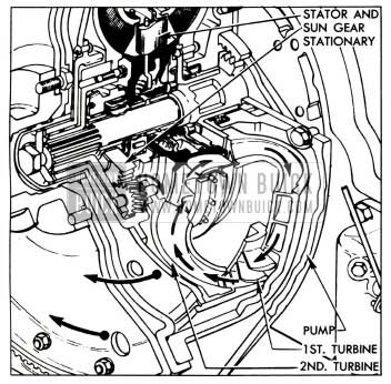 1955 Buick Turbine and Gear Operation
