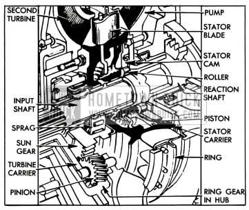 1955 Buick Turbine Planetary Gears and Converter Stator