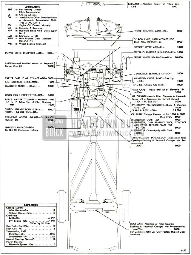 1956 Buick Chassis Lubrication Chart