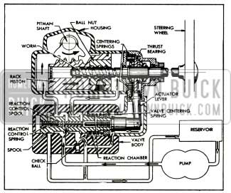 1956 Buick Oil Circulation During Right Tum