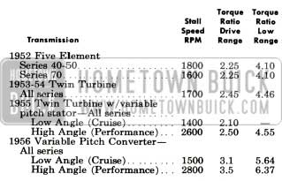 1956 Buick Stall Speeds