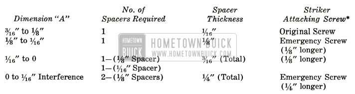 1957 Buick Door Lock Strikers Specifications
