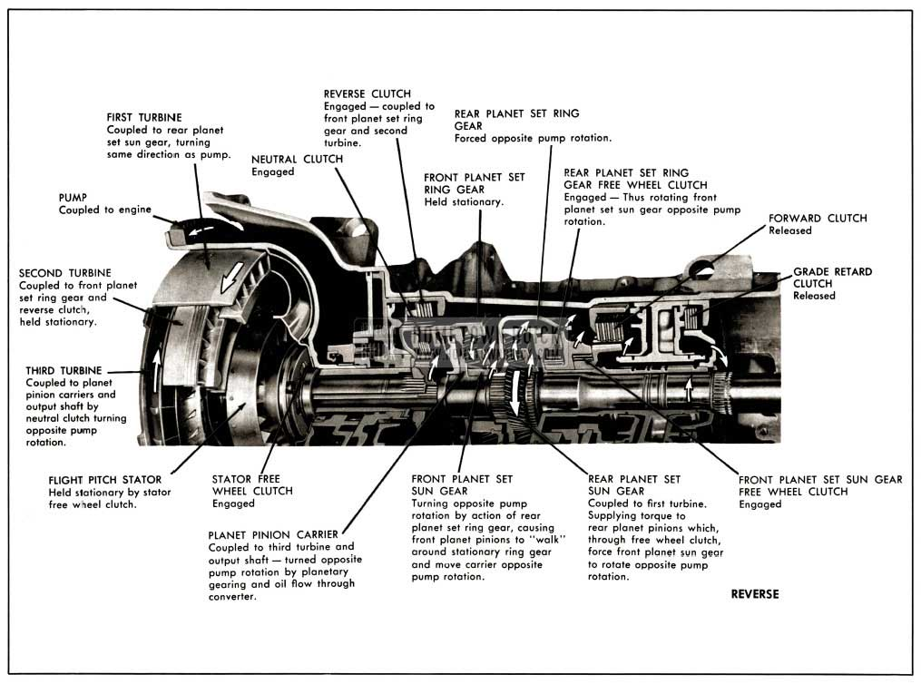 1958 Buick Operation of Components in Reverse Range