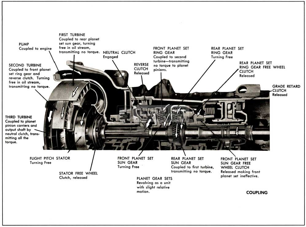1958 Buick Operation of Components of Coupling
