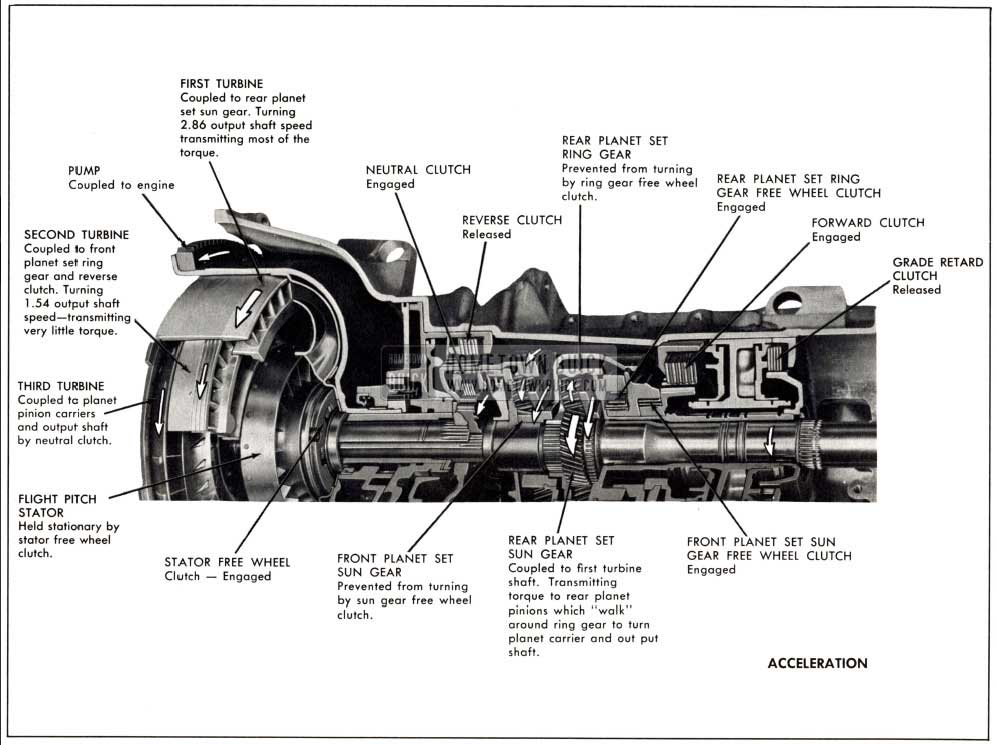 1958 Buick Operation of Components on Acceleration