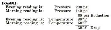 1958 Buick Temperature Pressure Adjustment