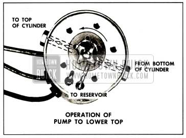 1959 Buick Operation of Pump To Lower Top