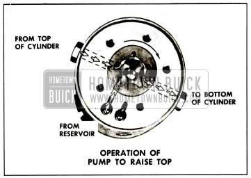 1959 Buick Operation of Pump To Raise Top