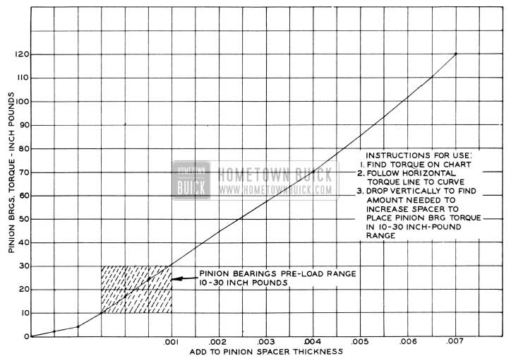 1956 Buick Chart for Correcting Excess Pinion Pre-Load