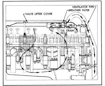 1956 Buick Crankcase Ventilation