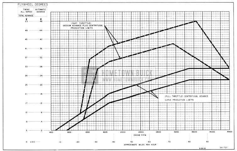 1956 Buick Distributor Spark Advance Chart