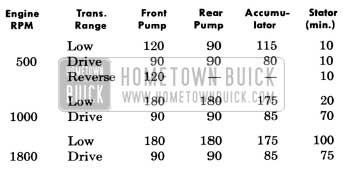 1956 Buick Dynaflow Pump Readings