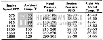 1956 Buick Engine Speed with Outlet Temperatures