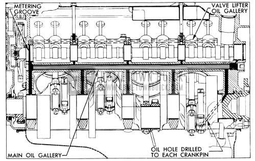 1956 Buick Oil Galleries