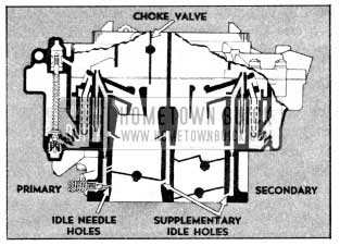1956 Buick Primary and Secondary Idle Systems
