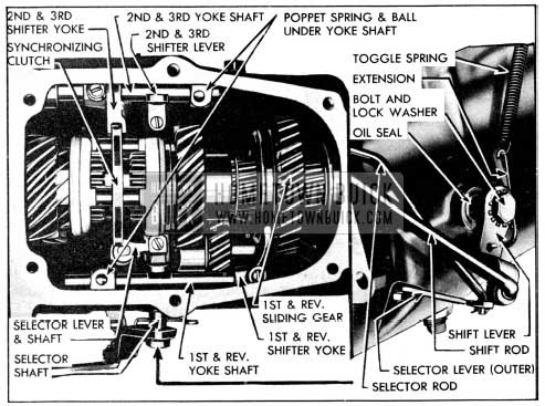 1956 Buick Shift Mechanism in Transmission
