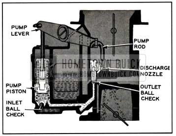 1957 Buick Carburetor Accelerating System