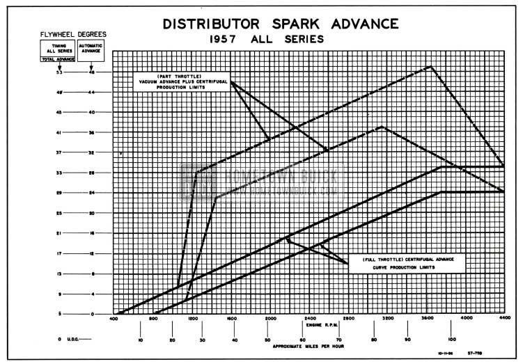 1957 Buick Distributor Spark Advance Chart
