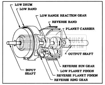 1957 Buick Elements of Planetary Gear Train