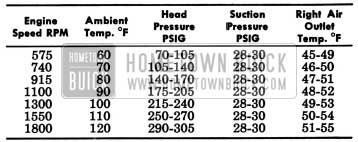 1957 Buick Engine Speed Air Outlet Temperatures