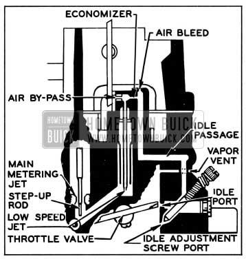 1957 Buick Low Speed Circuit