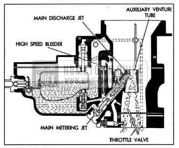 1957 Buick Main Metering System