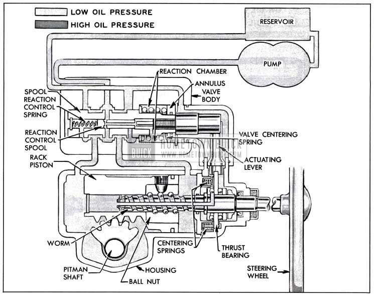 1957 Buick Oil Circulation In Neutral or Straight Ahead Position