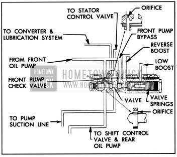 1957 Buick Oil Pump Pressure Regulator Valve