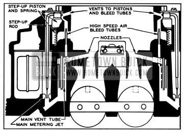 1957 Buick Primary High Speed Circuit