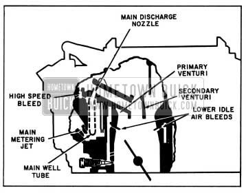 1957 Buick Primary Main Metering System