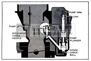 1958 Buick Accelerating System
