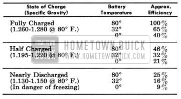 1958 Buick Battery Efficiency