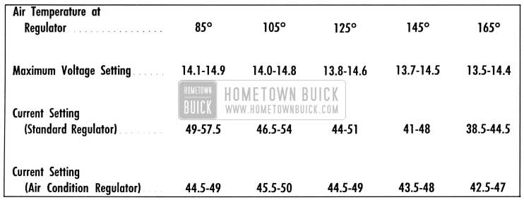 1958 Buick Chart for Setting Voltage and Current