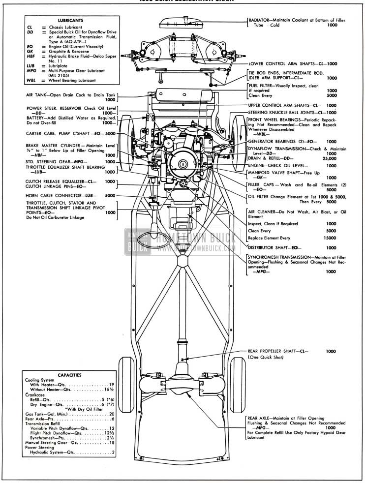 1958 Buick Chassis Lubricare Chart