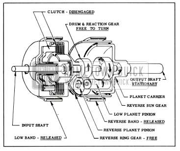 1958 Buick Clutch and Planetary Gears in Neutral and Parking